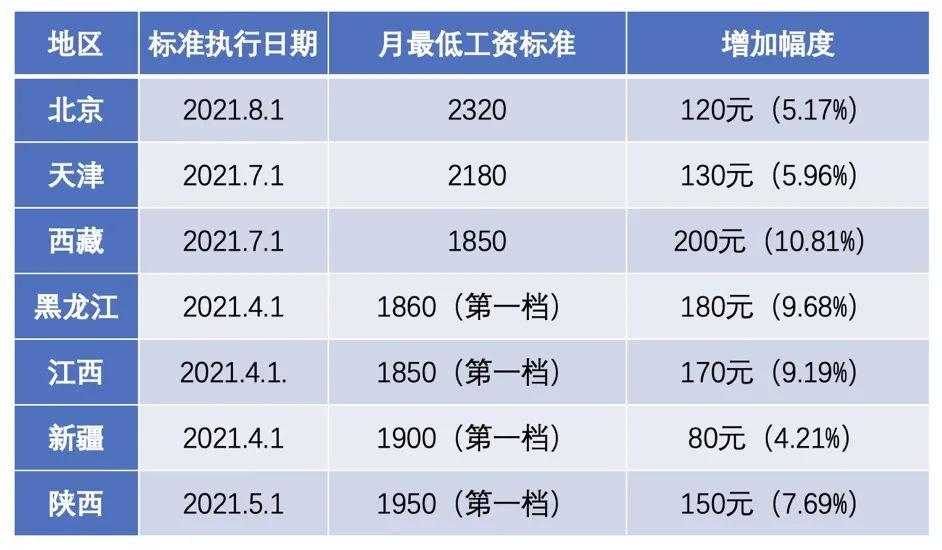 北京上调最低工资等社会保障待遇标准 惠及全市400余万人